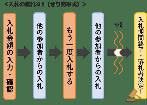 入札の流れ(せり売形式)_修正版20210608