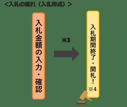 入札の流れ(入札形式)_修正版20210608