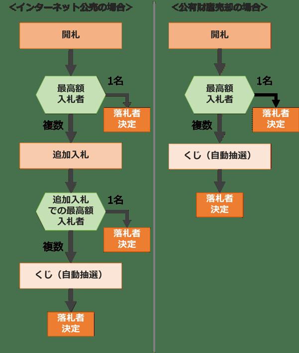 落札者の決定方法(入札)_2021510_幅長さ調整後